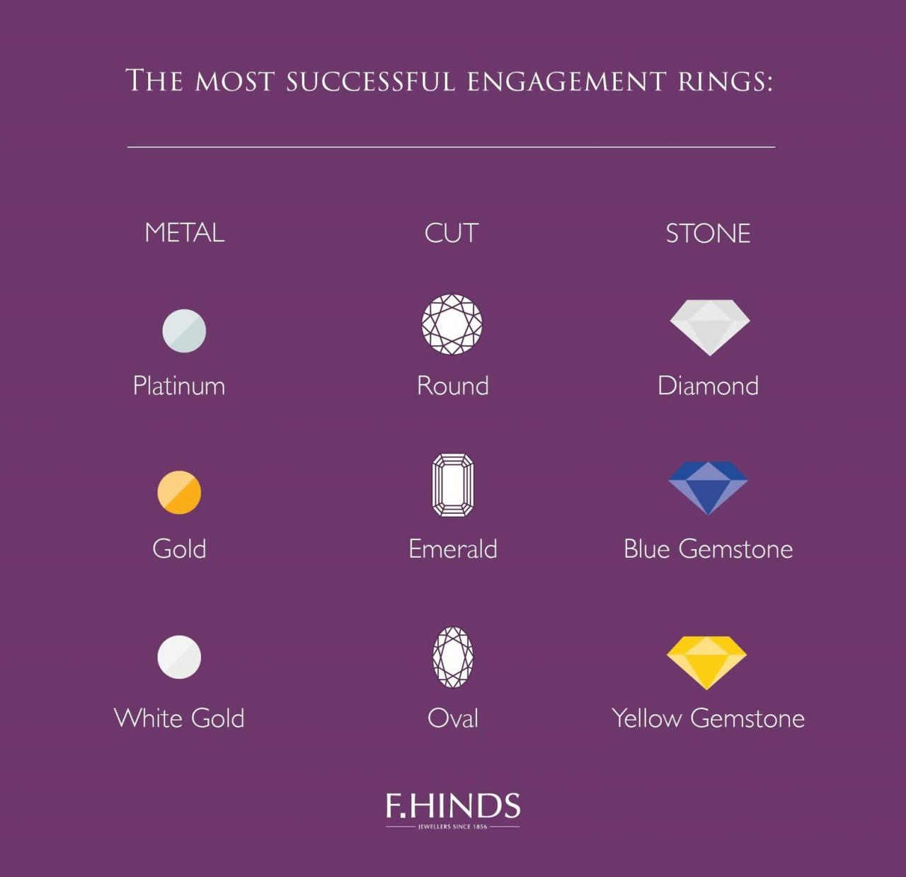 The most successful engagement rings