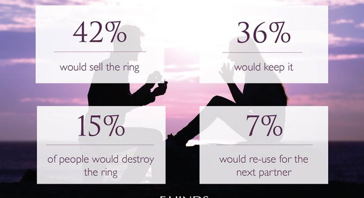Selling your engagement ring
